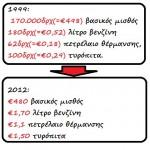 Σύγκριση τιμών 1999 και 2012